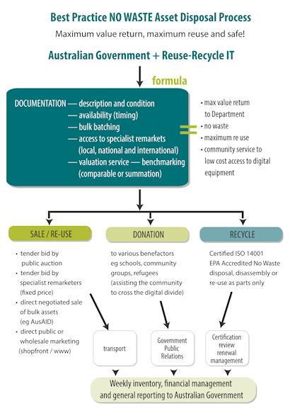 Reuse-RecycleIT • Australian IT Asset Resale & Recycling